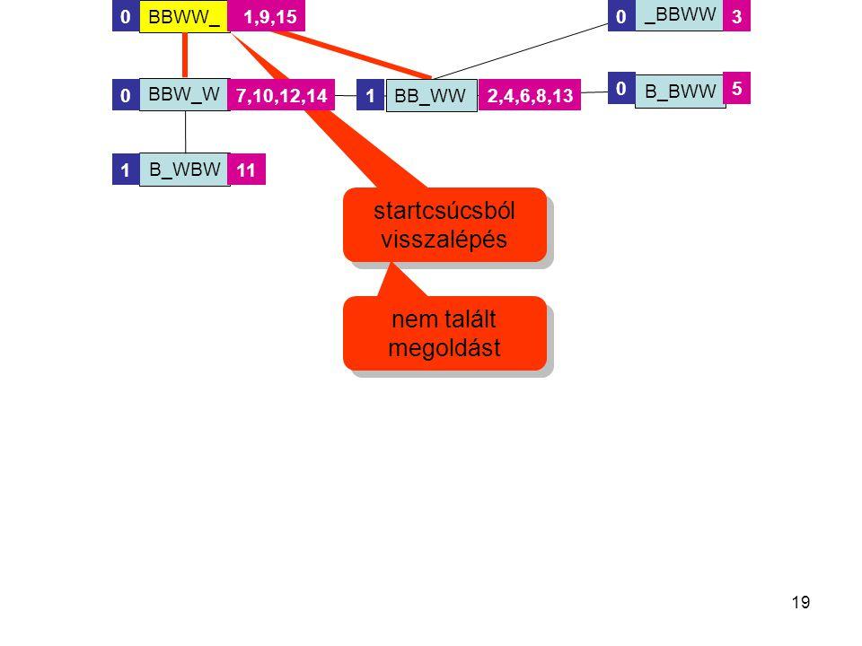 19 startcsúcsból visszalépés BBW_W BB_WW BBWW_ BBW_W _BBWW B_BWW 0 0 00 1 13 5 2,42,4,6,8,137,10,12,14 1,9,15 B_WBW 111 nem talált megoldást
