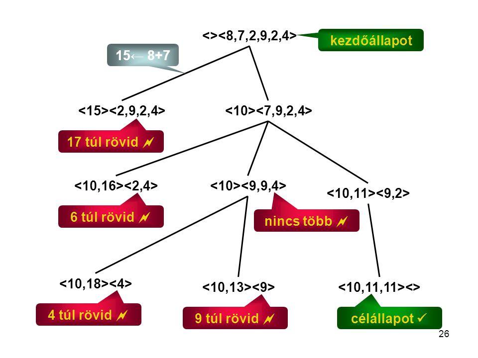 26 <> <> 6 túl rövid  17 túl rövid  9 túl rövid  4 túl rövid  célállapot kezdőállapot nincs több  15← 8+7