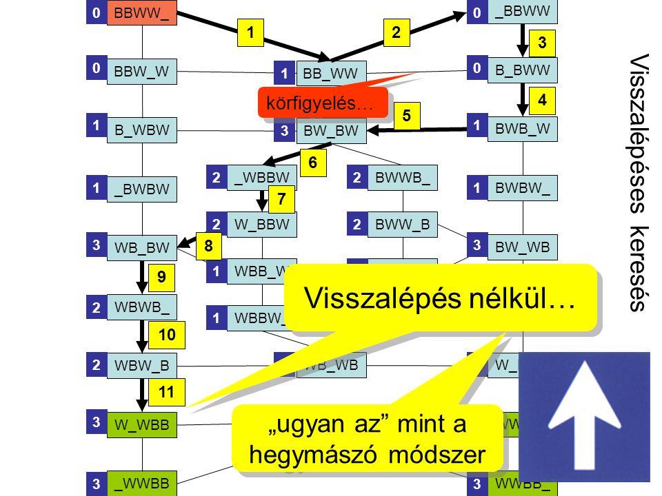 7 Megtalált út hossza : 11 Mi történik ha rövidebb, pld.