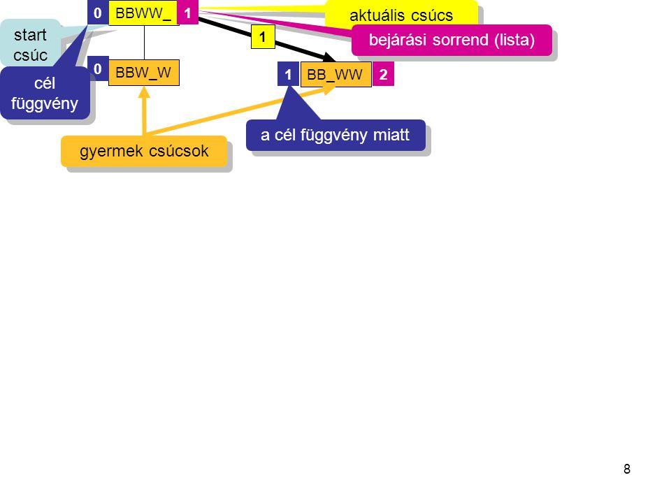 8 BB_WW BBWW_ BBW_W 0 0 12 aktuális csúcs bejárási sorrend (lista) start csúc s cél függvény cél függvény gyermek csúcsok 1 a cél függvény miatt 1