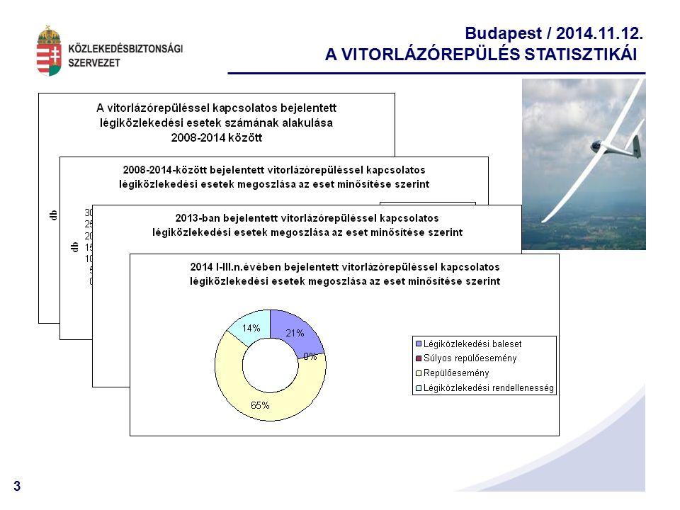 3 Budapest / 2014.11.12. A VITORLÁZÓREPÜLÉS STATISZTIKÁI