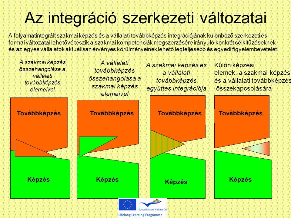 A szakmai képzés összehangolása a vállalati továbbképzés elemeivel A vállalati továbbképzés összehangolása a szakmai képzés elemeivel A szakmai képzés és a vállalati továbbképzés együttes integrációja Külön képzési elemek, a szakmai képzés és a vállalati továbbképzés összekapcsolására Továbbképzés Képzés Továbbképzés A folyamatintegrált szakmai képzés és a vállalati továbbképzés integrációjának különböző szerkezeti és formai változatai lehetővé teszik a szakmai kompetenciák megszerzésére irányuló konkrét célkitűzéseknek és az egyes vállalatok aktuálisan érvényes körülményeinek lehető legteljesebb és egyedi figyelembevételét.