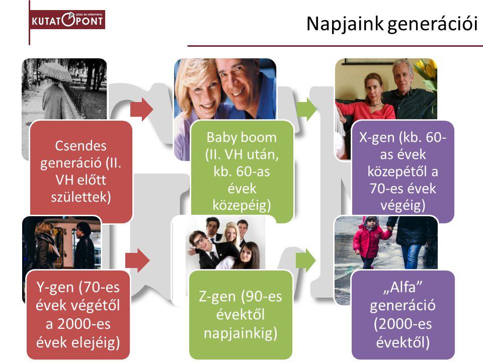 GEN Csendes generáció (II. VH előtt születtek) Baby boom (II. VH után, kb. 60-as évek közepéig) X-gen (kb. 60- as évek közepétől a 70-es évek végéig)