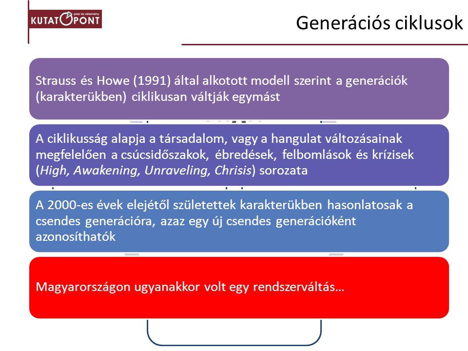 HighAwakeningUnravelingChrisis Strauss és Howe (1991) által alkotott modell szerint a generációk (karakterükben) ciklikusan váltják egymást A ciklikus