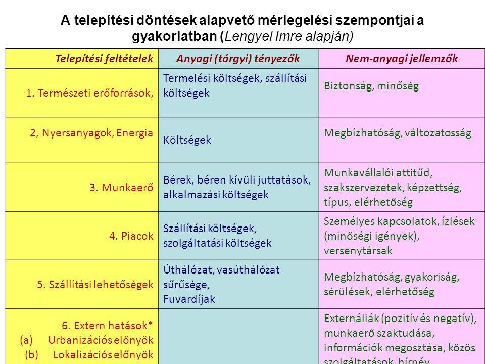 A telepítési döntések alapvető mérlegelési szempontjai a gyakorlatban (Lengyel Imre alapján) Telepítési feltételekAnyagi (tárgyi) tényezőkNem-anyagi jellemzők 1.
