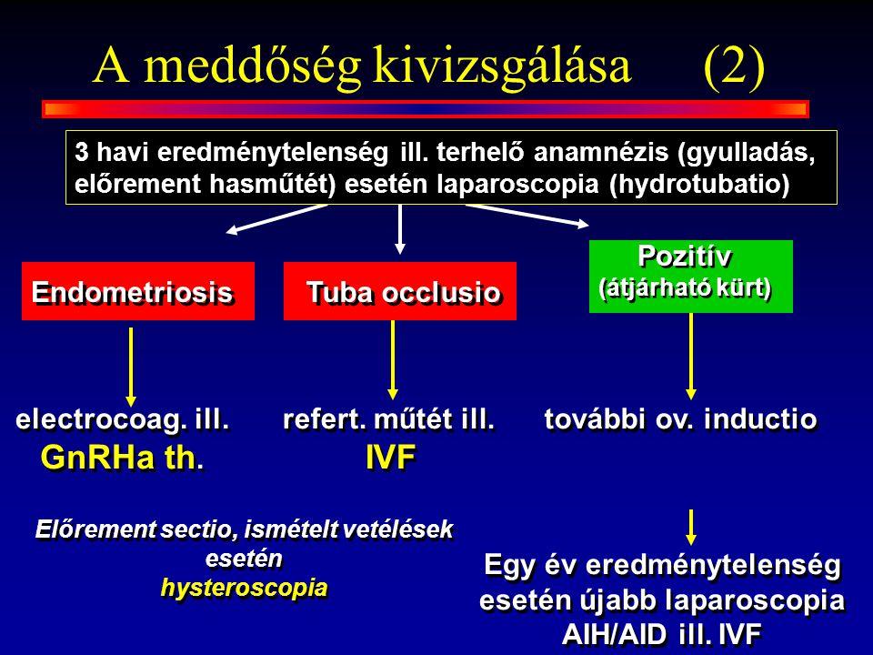 A meddőség kivizsgálása(2) Endometriosis electrocoag. ill. GnRHa th. további ov. inductio refert. műtét ill. IVF Előrement sectio, ismételt vetélések