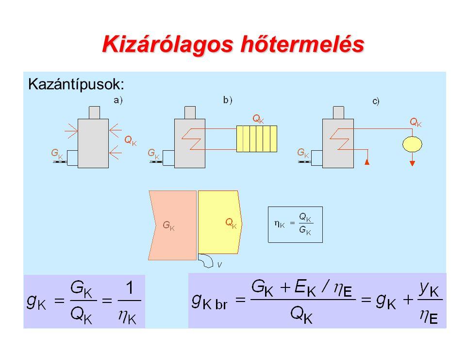Kizárólagos hőtermelés Kazántípusok: