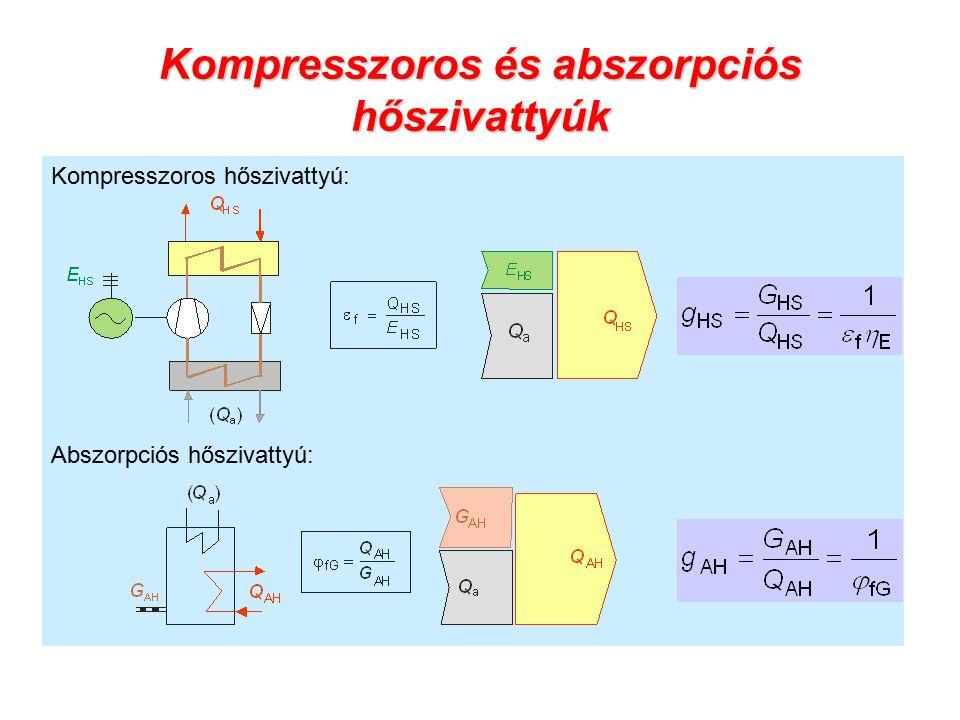 Kompresszoros és abszorpciós hőszivattyúk Kompresszoros hőszivattyú: Abszorpciós hőszivattyú: