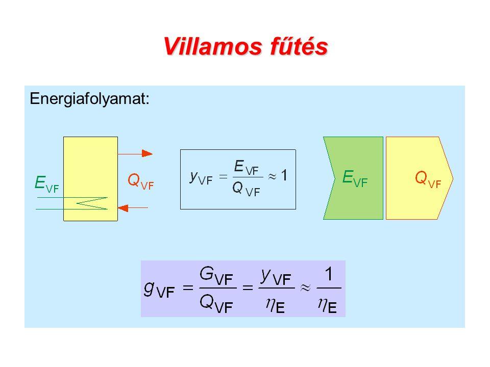 Villamos fűtés Energiafolyamat: