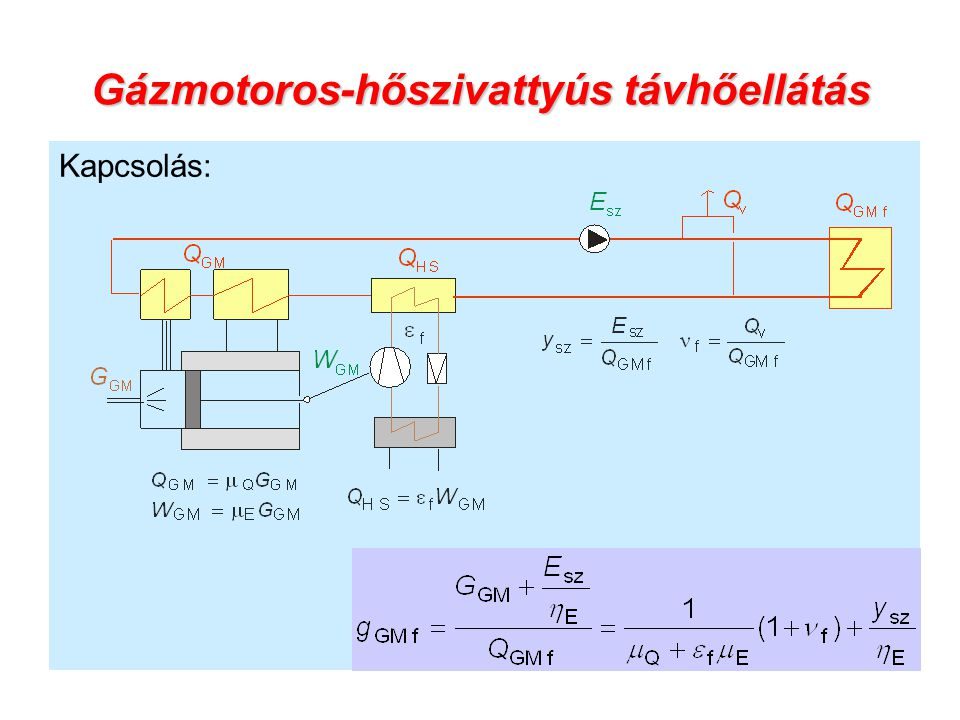 Gázmotoros-hőszivattyús távhőellátás Kapcsolás: