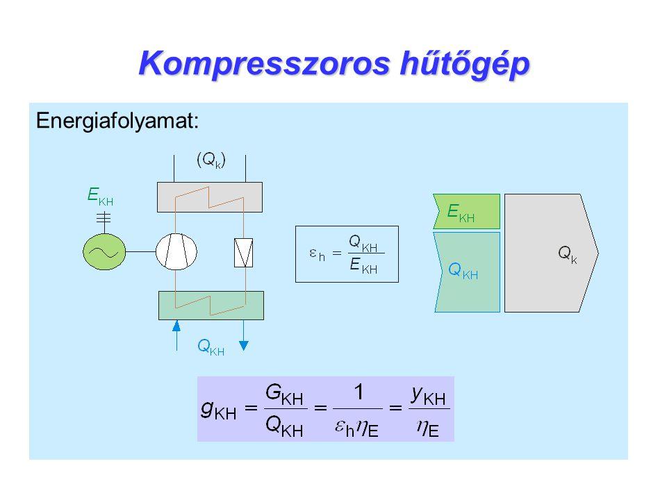 Kompresszoros hűtőgép Energiafolyamat: