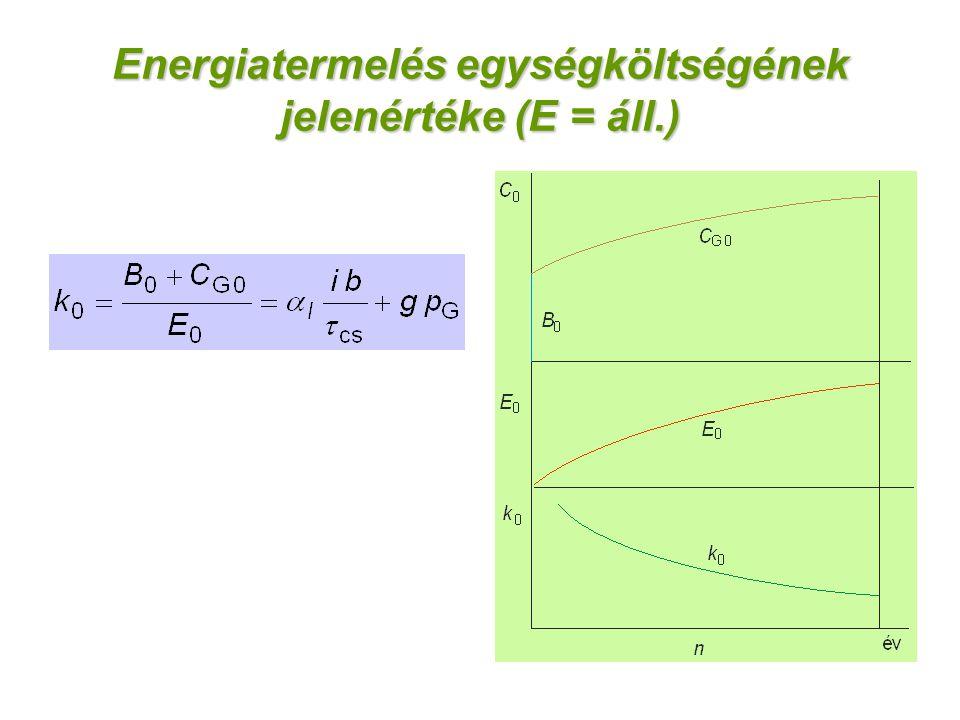 Energiatermelés egységköltségének jelenértéke (E = áll.)