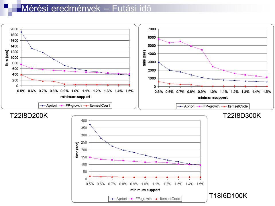 T22I8D200KT22I8D300K T18I6D100K Mérési eredmények – Futási idő