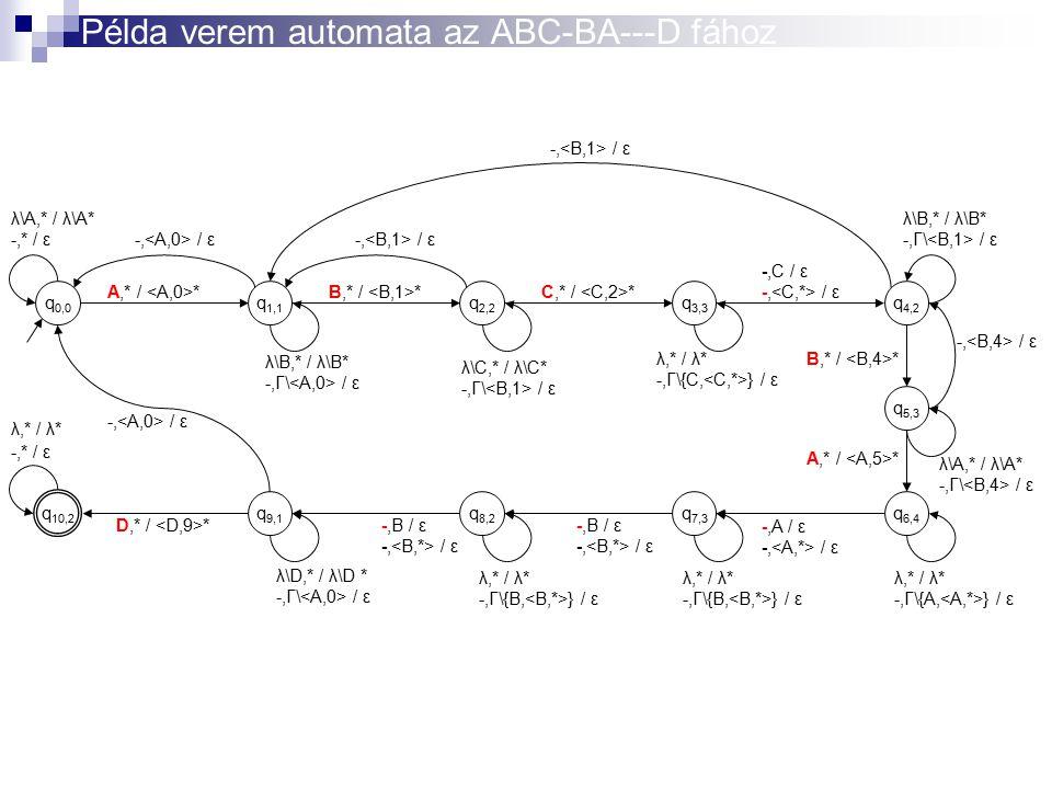λ\A,* / λ\A* -,* / ε λ,* / λ* -,* / ε q 0,0 q 1,1 q 2,2 q 3,3 q 4,2 q 6,4 q 5,3 q 7,3 q 10,2 q 9,1 q 8,2 A,* / * -, / ε B,* / * -, / ε -,C / ε -, / ε