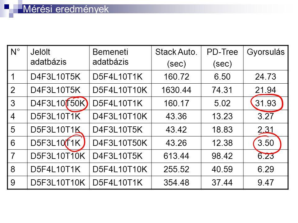 N°N°Jelölt adatbázis Bemeneti adatbázis Stack Auto. (sec) PD-Tree (sec) Gyorsulás 1D4F3L10T5KD5F4L10T1K160.726.5024.73 2D4F3L10T5KD5F4L10T10K1630.4474