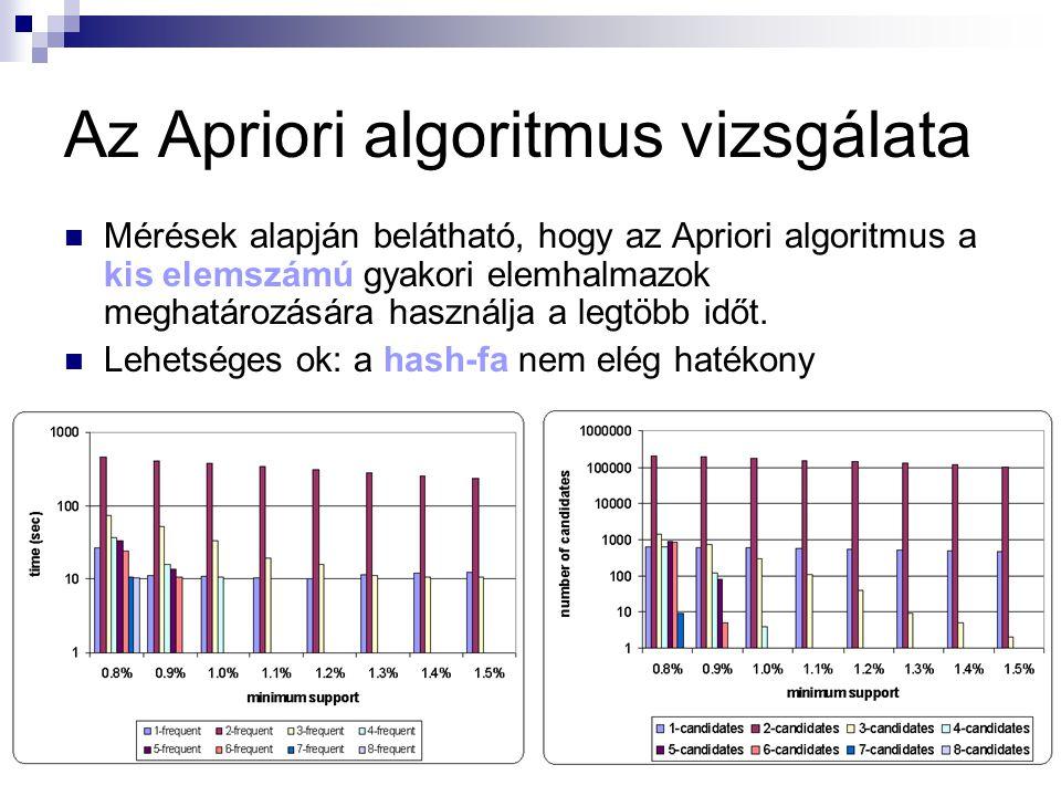 Az Apriori algoritmus vizsgálata Mérések alapján belátható, hogy az Apriori algoritmus a kis elemszámú gyakori elemhalmazok meghatározására használja