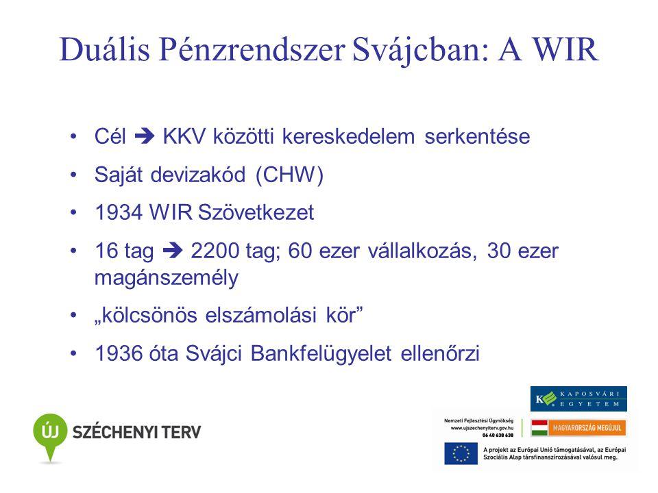 """Duális Pénzrendszer Svájcban: A WIR Cél  KKV közötti kereskedelem serkentése Saját devizakód (CHW) 1934 WIR Szövetkezet 16 tag  2200 tag; 60 ezer vállalkozás, 30 ezer magánszemély """"kölcsönös elszámolási kör 1936 óta Svájci Bankfelügyelet ellenőrzi"""