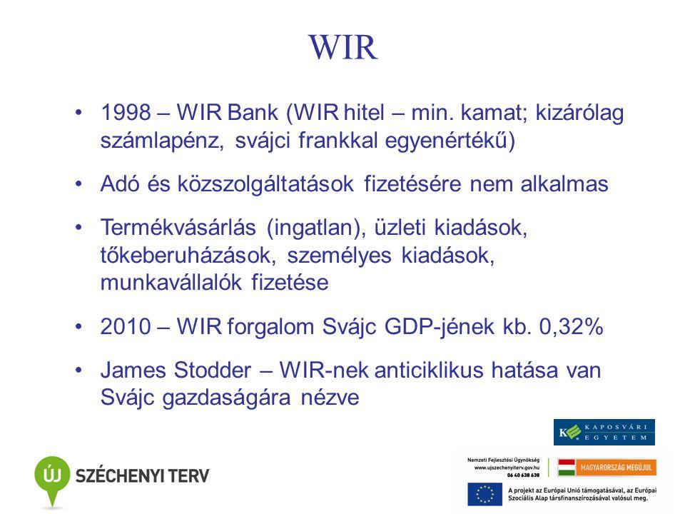 WIR 1998 – WIR Bank (WIR hitel – min.