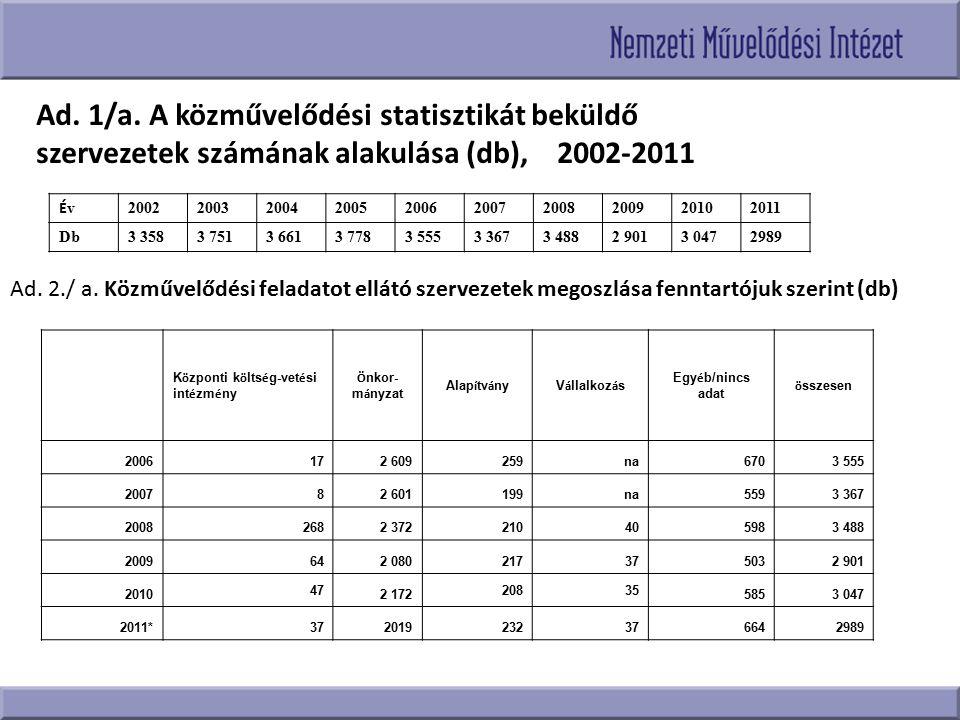 Ad. 1/a. A közművelődési statisztikát beküldő szervezetek számának alakulása (db), 2002-2011 ÉvÉv 2002200320042005200620072008200920102011 Db3 3583 75
