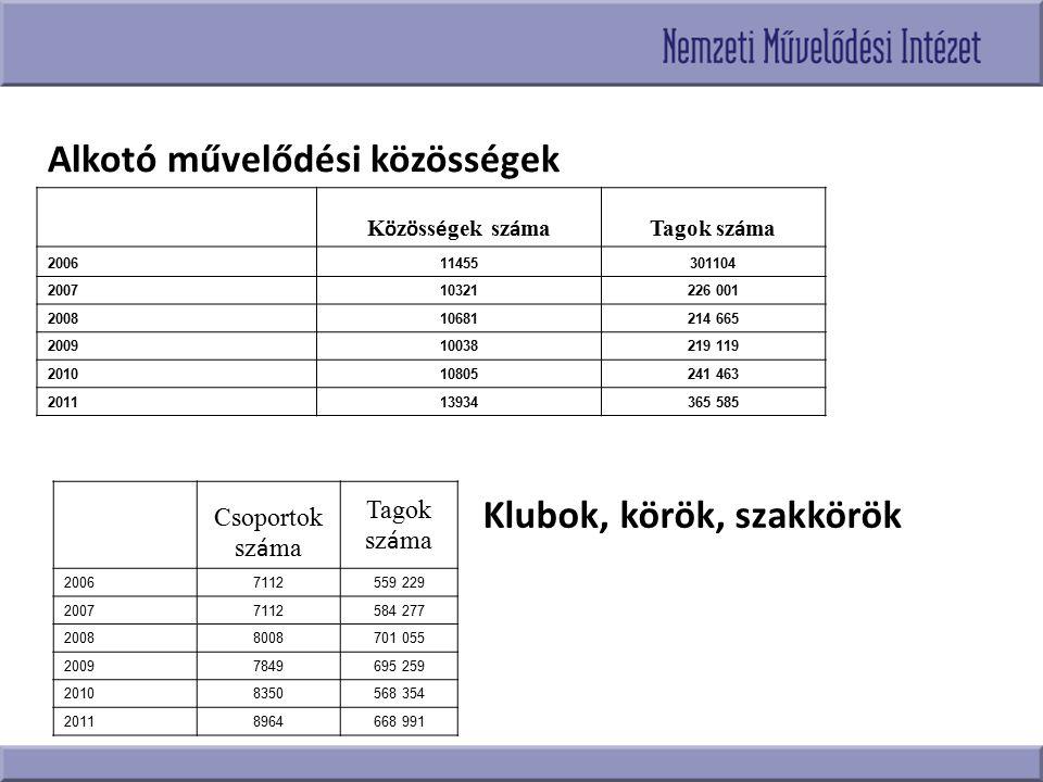 Alkotó művelődési közösségek K ö z ö ss é gek sz á maTagok sz á ma 200611455301104 200710321226 001 200810681214 665 200910038219 119 201010805241 463
