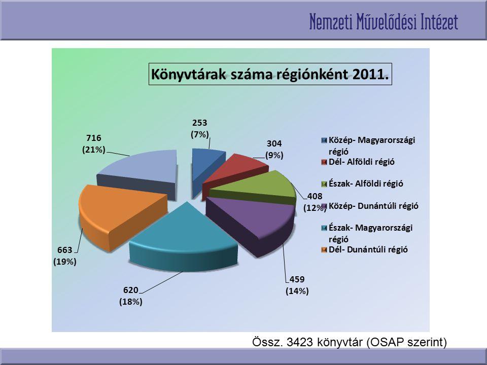 Össz. 3423 könyvtár (OSAP szerint)