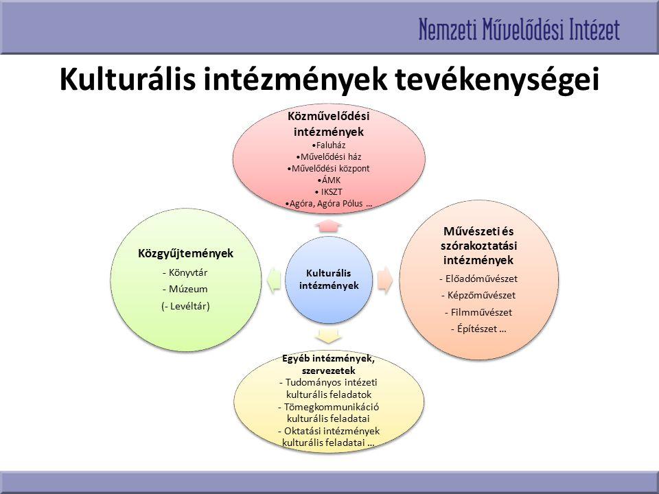 A Nemzeti Művelődési Intézet kiemelt programjai Megyei módszertani feladatellátás Kulturális közmunka program megvalósítása A közművelődési feladatellátás országos szakfelügyeletének 2014-es újraindítása IKSZT-k, Agórák módszertani segítése A megyék gazdag tartalmú működése a feladatfinanszírozás keretében, belső képzések rendszerének bővítése A szakterület tudományos helyzetének elemzése, online folyóira működtetése …….