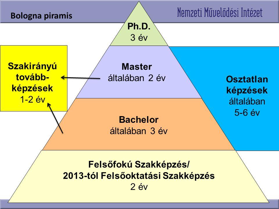 Felsőfokú Szakképzés/ 2013-tól Felsőoktatási Szakképzés 2 év Bachelor általában 3 év Master általában 2 év Ph.D. 3 év Osztatlan képzések általában 5-6