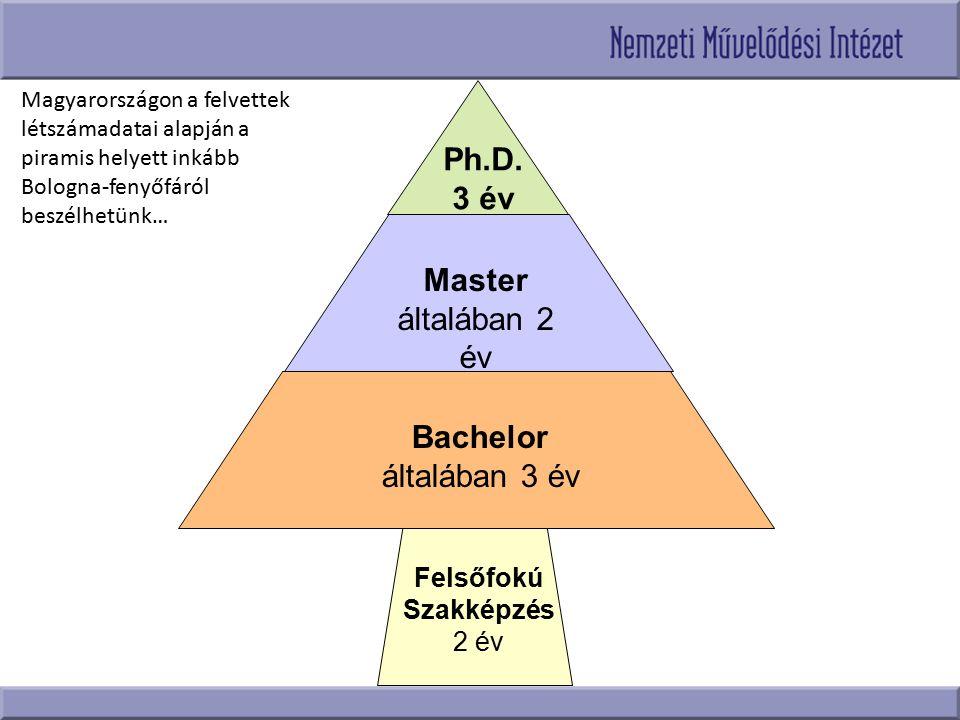 Felsőfokú Szakképzés 2 év Bachelor általában 3 év Master általában 2 év Ph.D. 3 év Magyarországon a felvettek létszámadatai alapján a piramis helyett