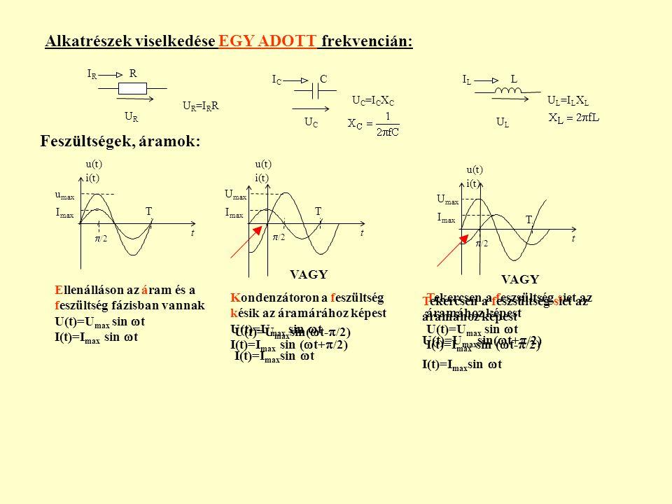 Alkatrészek viselkedése EGY ADOTT frekvencián: R CL URUR IRIR UCUC ICIC ILIL Feszültségek, áramok: ULUL t  /2 u(t) i(t) U max I max T t  /2 u(t) i(t) U max I max T t  /2 u(t) i(t) u max I max T Kondenzátoron a feszültség késik az áramárához képest U(t)=U max sin  t I(t)=I max sin (  t+  /2) Tekercsen a feszsültség siet az áramához képest U(t)=U max sin  t I(t)=I max sin (  t-  /2) Ellenálláson az áram és a feszültség fázisban vannak U(t)=U max sin  t I(t)=I max sin  t U R =I R R U C =I C X C U L =I L X L VAGY U(t)=U max sin(  t-  /2) I(t)=I max sin  t VAGY Tekercsen a feszsültség siet az áramához képest U(t)=U max sin(  t+  /2) I(t)=I max sin  t