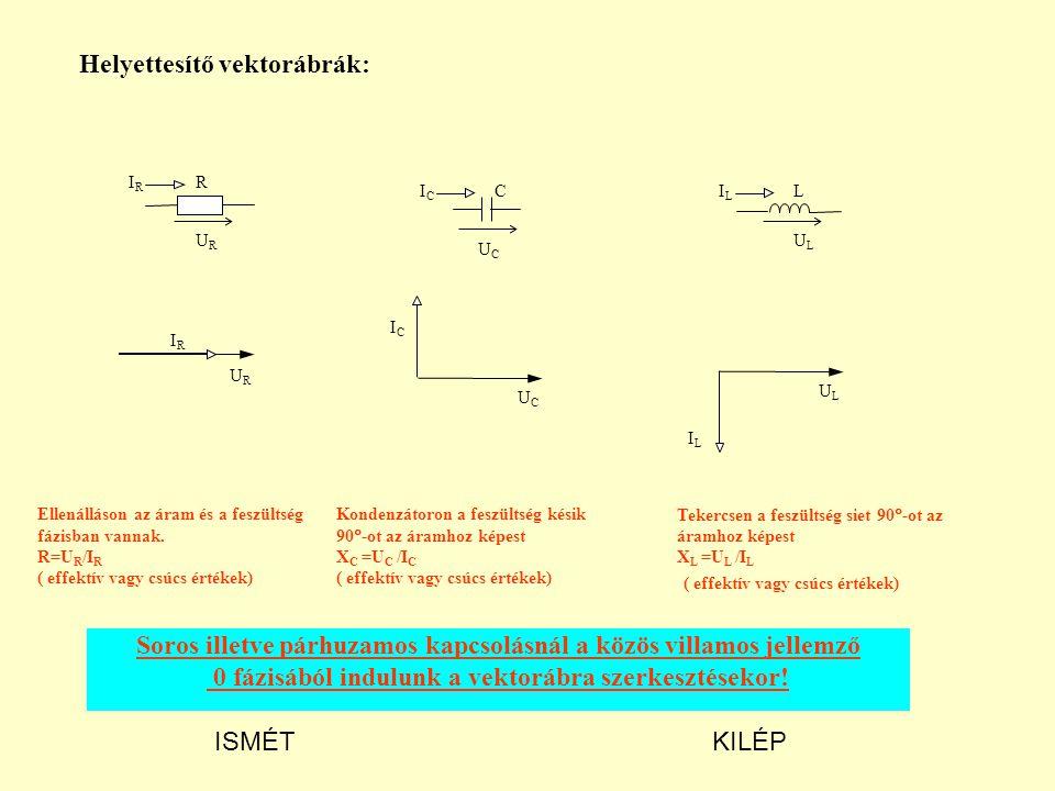 Kondenzátoron a feszültség késik 90  -ot az áramhoz képest X C =U C /I C ( effektív vagy csúcs értékek) Helyettesítő vektorábrák: Ellenálláson az áram és a feszültség fázisban vannak.