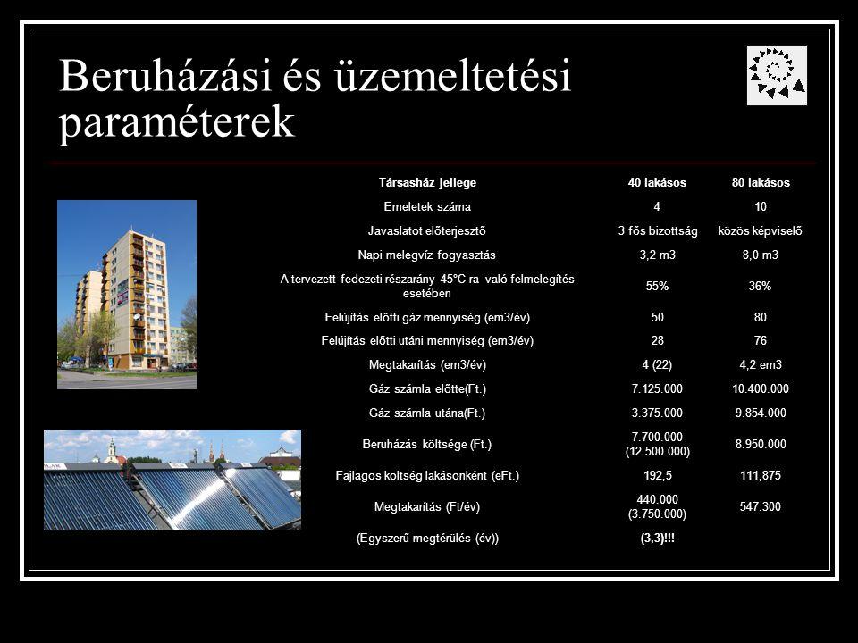 Beruházási és üzemeltetési paraméterek Társasház jellege40 lakásos80 lakásos Emeletek száma410 Javaslatot előterjesztő3 fős bizottságközös képviselő Napi melegvíz fogyasztás3,2 m38,0 m3 A tervezett fedezeti részarány 45°C-ra való felmelegítés esetében 55%36% Felújítás előtti gáz mennyiség (em3/év)5080 Felújítás előtti utáni mennyiség (em3/év)2876 Megtakarítás (em3/év)4 (22)4,2 em3 Gáz számla előtte(Ft.)7.125.00010.400.000 Gáz számla utána(Ft.)3.375.0009.854.000 Beruházás költsége (Ft.) 7.700.000 (12.500.000) 8.950.000 Fajlagos költség lakásonként (eFt.)192,5111,875 Megtakarítás (Ft/év) 440.000 (3.750.000) 547.300 (Egyszerű megtérülés (év))(3,3)!!!