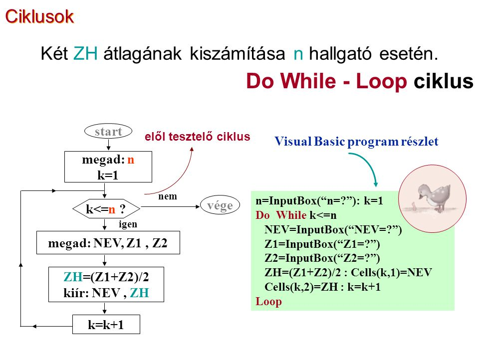 Do While - Loop ciklus n=InputBox( n= ): k=1 Do While k<=n NEV=InputBox( NEV= ) Z1=InputBox( Z1= ) Z2=InputBox( Z2= ) ZH=(Z1+Z2)/2 : Cells(k,1)=NEV Cells(k,2)=ZH : k=k+1 Loop Visual Basic program részlet Két ZH átlagának kiszámítása n hallgató esetén.
