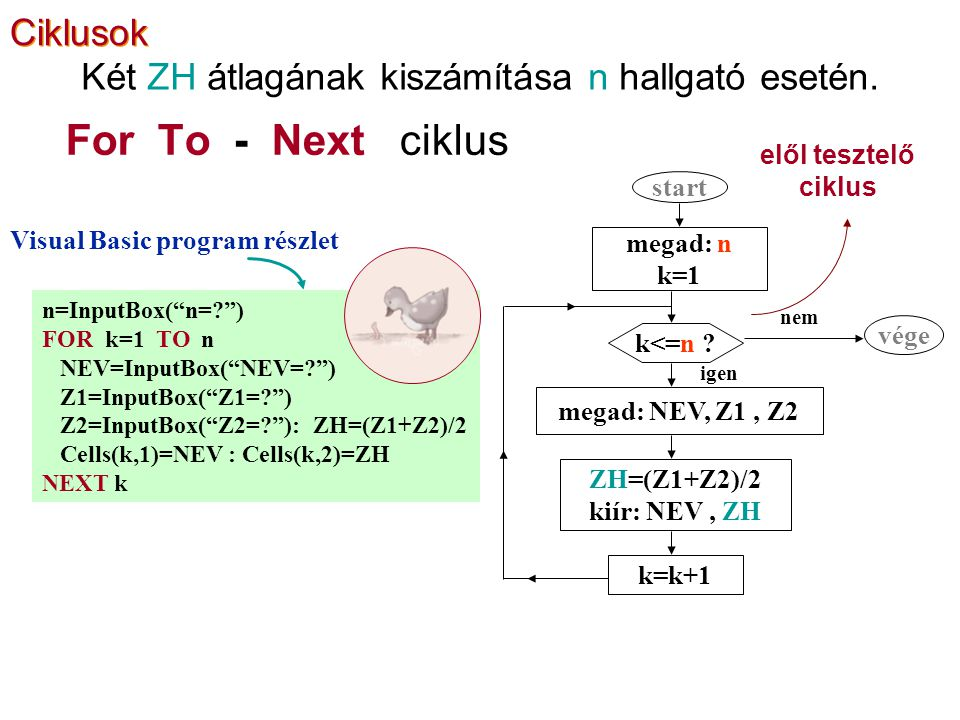 For To - Next ciklus elől tesztelő ciklus n=InputBox( n= ) FOR k=1 TO n NEV=InputBox( NEV= ) Z1=InputBox( Z1= ) Z2=InputBox( Z2= ): ZH=(Z1+Z2)/2 Cells(k,1)=NEV : Cells(k,2)=ZH NEXT k Visual Basic program részlet start megad: n k=1 k<=n .