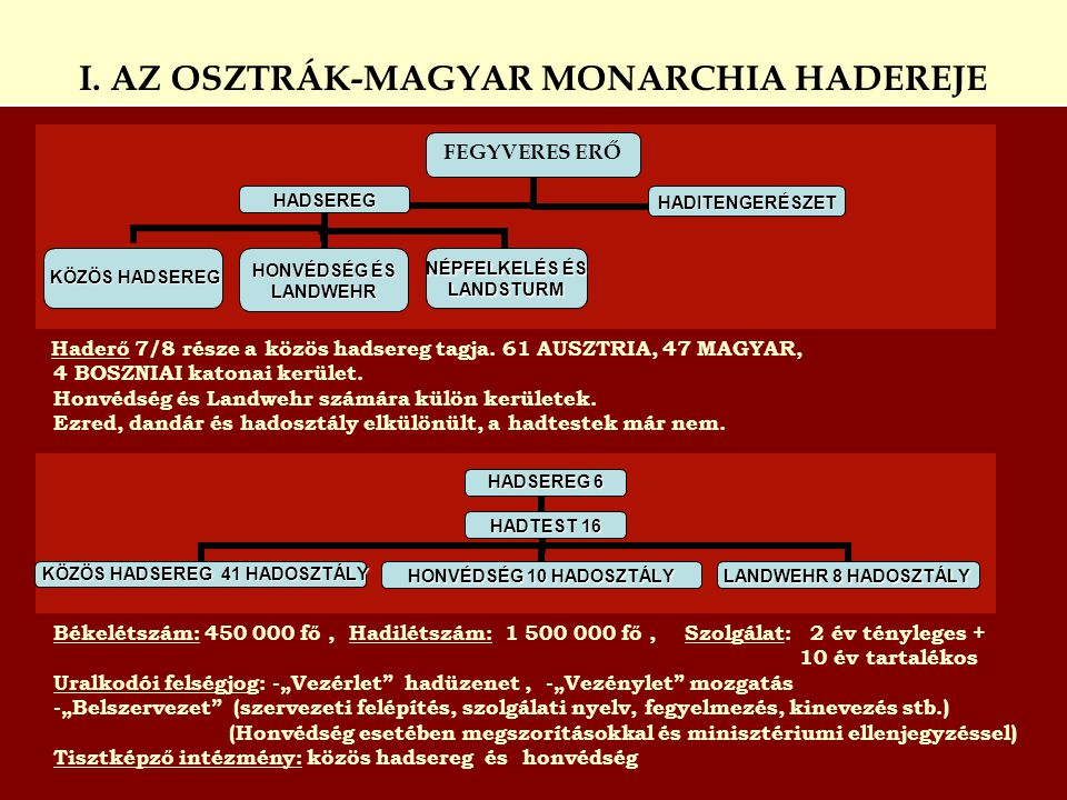 Haderő 7/8 része a közös hadsereg tagja. 61 AUSZTRIA, 47 MAGYAR, 4 BOSZNIAI katonai kerület. Honvédség és Landwehr számára külön kerületek. Ezred, dan