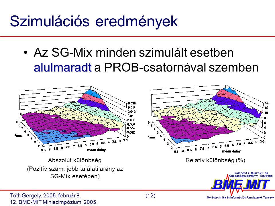 Tóth Gergely, 2005. február 8.(12) 12. BME-MIT Miniszimpózium, 2005.