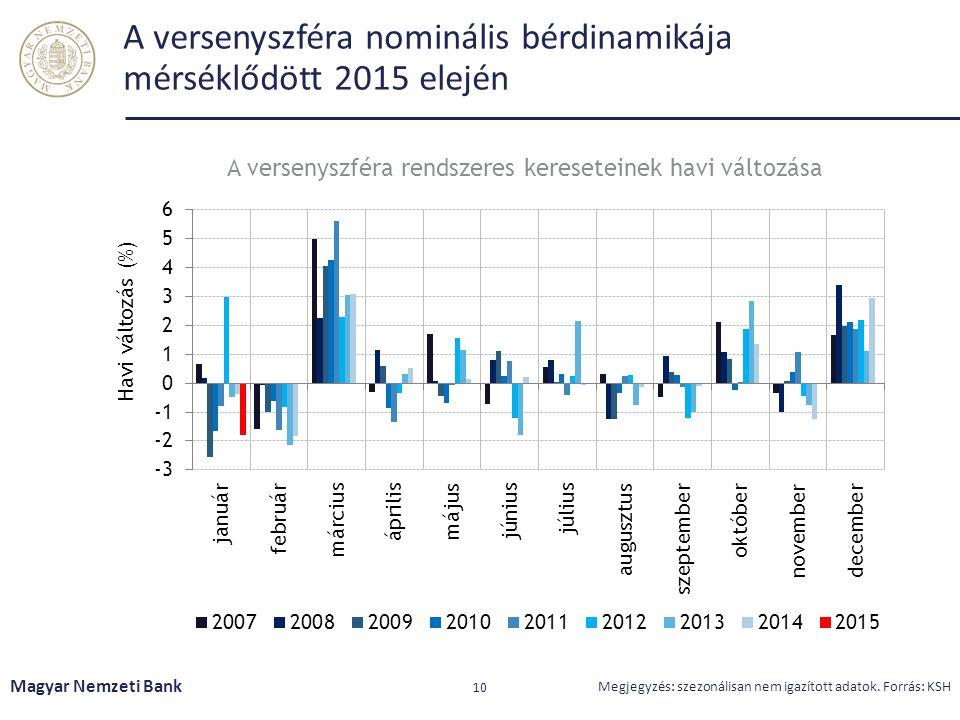 A versenyszféra nominális bérdinamikája mérséklődött 2015 elején Magyar Nemzeti Bank 10 Megjegyzés: szezonálisan nem igazított adatok. Forrás: KSH A v