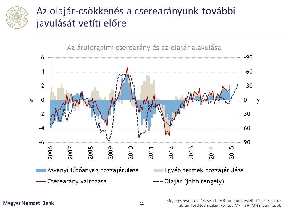 Az olajár-csökkenés a cserearányunk további javulását vetíti előre Magyar Nemzeti Bank 11 Megjegyzés: az olajár esetében 6 hónapos késleltetés szerepe