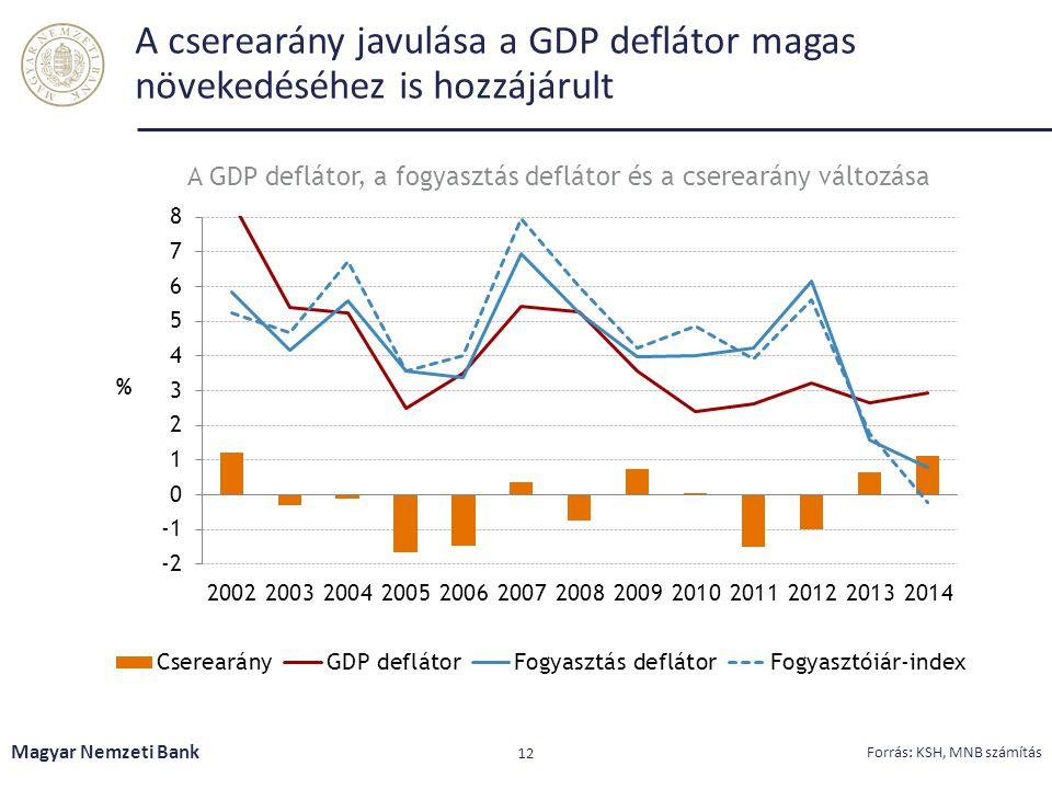 A cserearány javulása a GDP deflátor magas növekedéséhez is hozzájárult Magyar Nemzeti Bank 12 Forrás: KSH, MNB számítás A GDP deflátor, a fogyasztás