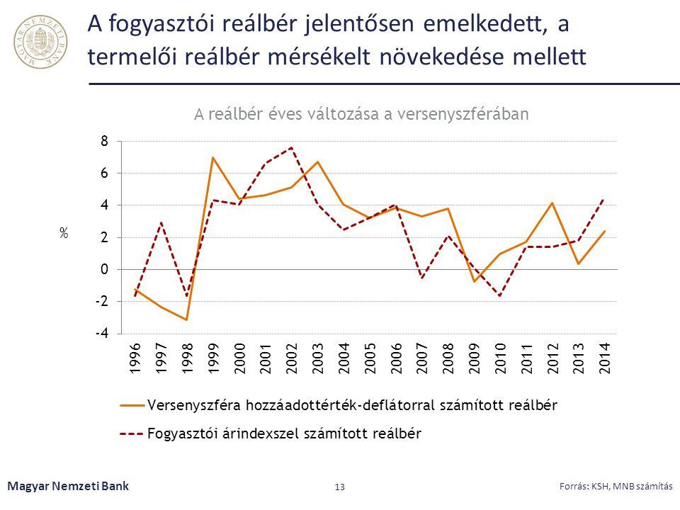 A fogyasztói reálbér jelentősen emelkedett, a termelői reálbér mérsékelt növekedése mellett Magyar Nemzeti Bank 13 Forrás: KSH, MNB számítás A reálbér