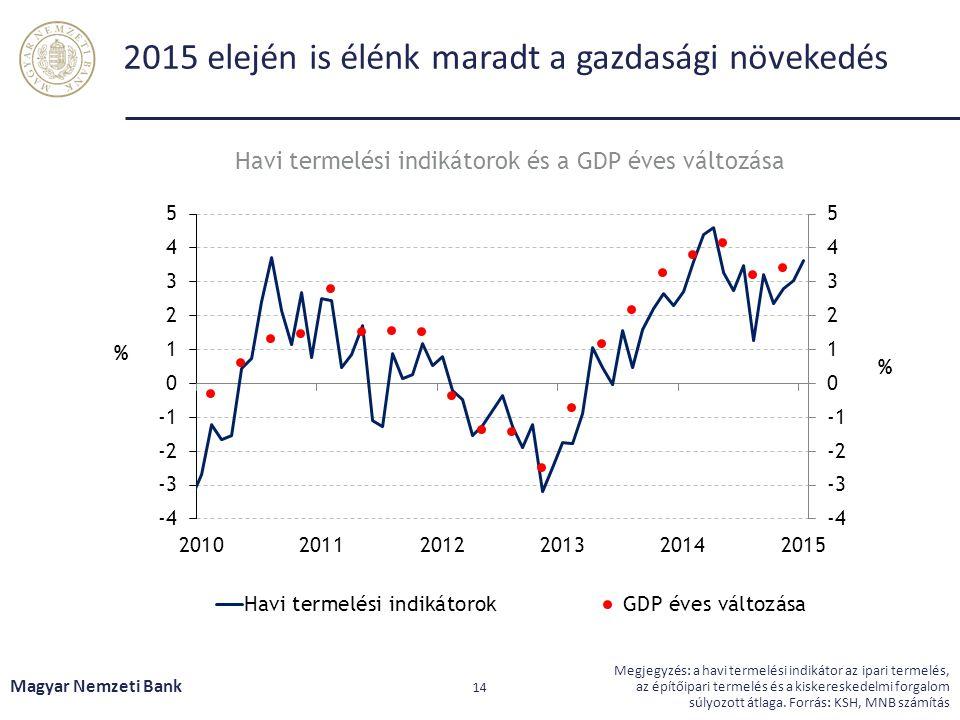 2015 elején is élénk maradt a gazdasági növekedés Magyar Nemzeti Bank 14 Megjegyzés: a havi termelési indikátor az ipari termelés, az építőipari terme