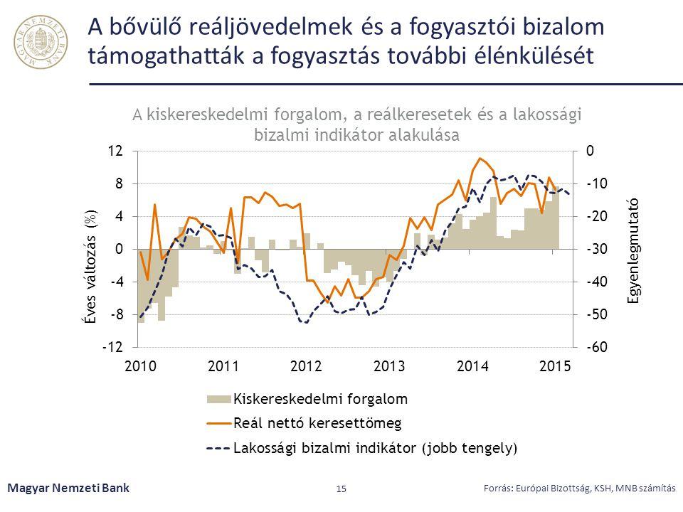 A bővülő reáljövedelmek és a fogyasztói bizalom támogathatták a fogyasztás további élénkülését Magyar Nemzeti Bank 15 Forrás: Európai Bizottság, KSH,