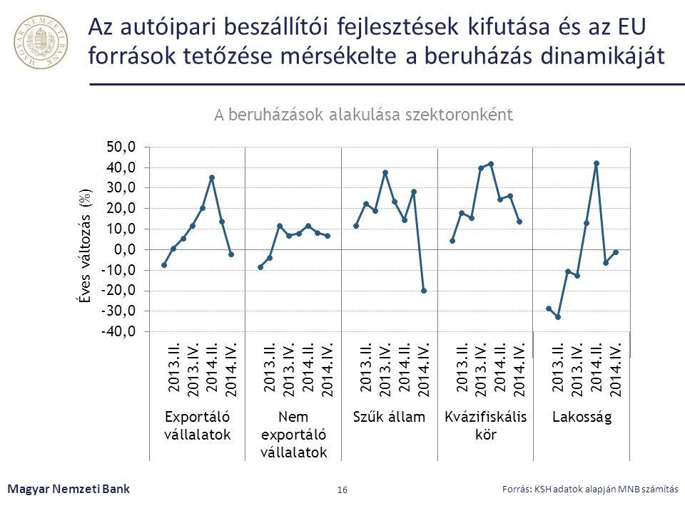 Az autóipari beszállítói fejlesztések kifutása és az EU források tetőzése mérsékelte a beruházás dinamikáját Magyar Nemzeti Bank 16 Forrás: KSH adatok
