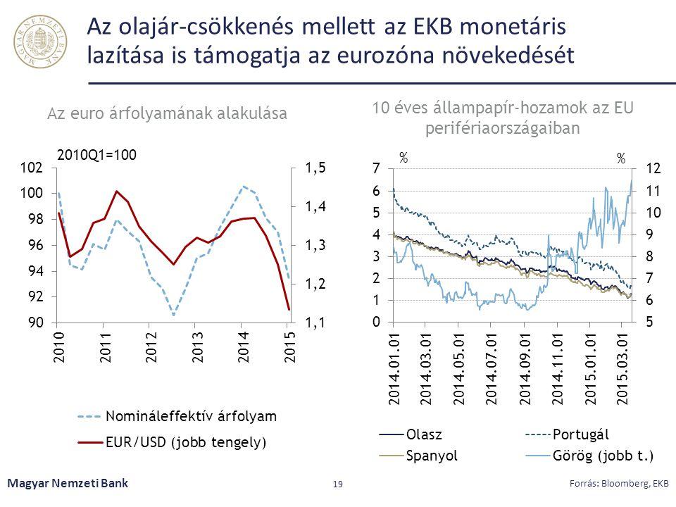 Az olajár-csökkenés mellett az EKB monetáris lazítása is támogatja az eurozóna növekedését Magyar Nemzeti Bank 19 Forrás: Bloomberg, EKB 10 éves állam