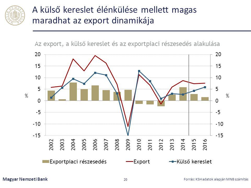 A külső kereslet élénkülése mellett magas maradhat az export dinamikája Magyar Nemzeti Bank 20 Forrás: KSH adatok alapján MNB számítás Az export, a kü