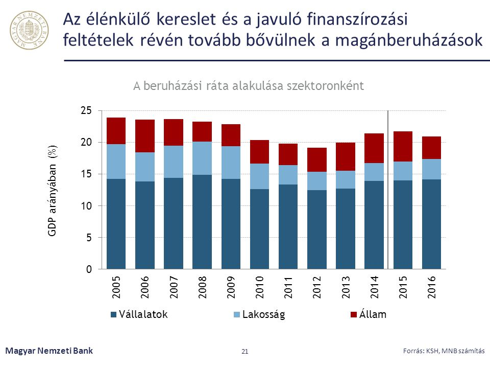 Az élénkülő kereslet és a javuló finanszírozási feltételek révén tovább bővülnek a magánberuházások Magyar Nemzeti Bank 21 Forrás: KSH, MNB számítás A