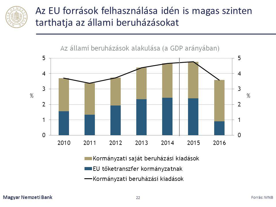 Az EU források felhasználása idén is magas szinten tarthatja az állami beruházásokat Magyar Nemzeti Bank 22 Forrás: MNB Az állami beruházások alakulás