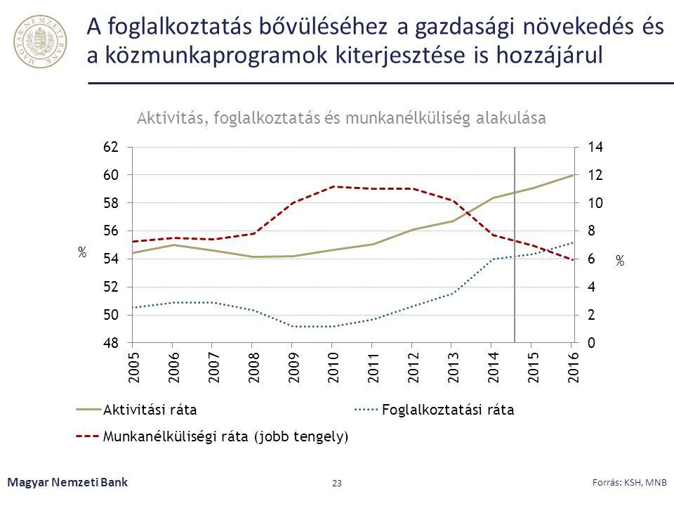 A foglalkoztatás bővüléséhez a gazdasági növekedés és a közmunkaprogramok kiterjesztése is hozzájárul Magyar Nemzeti Bank 23 Forrás: KSH, MNB Aktivitá