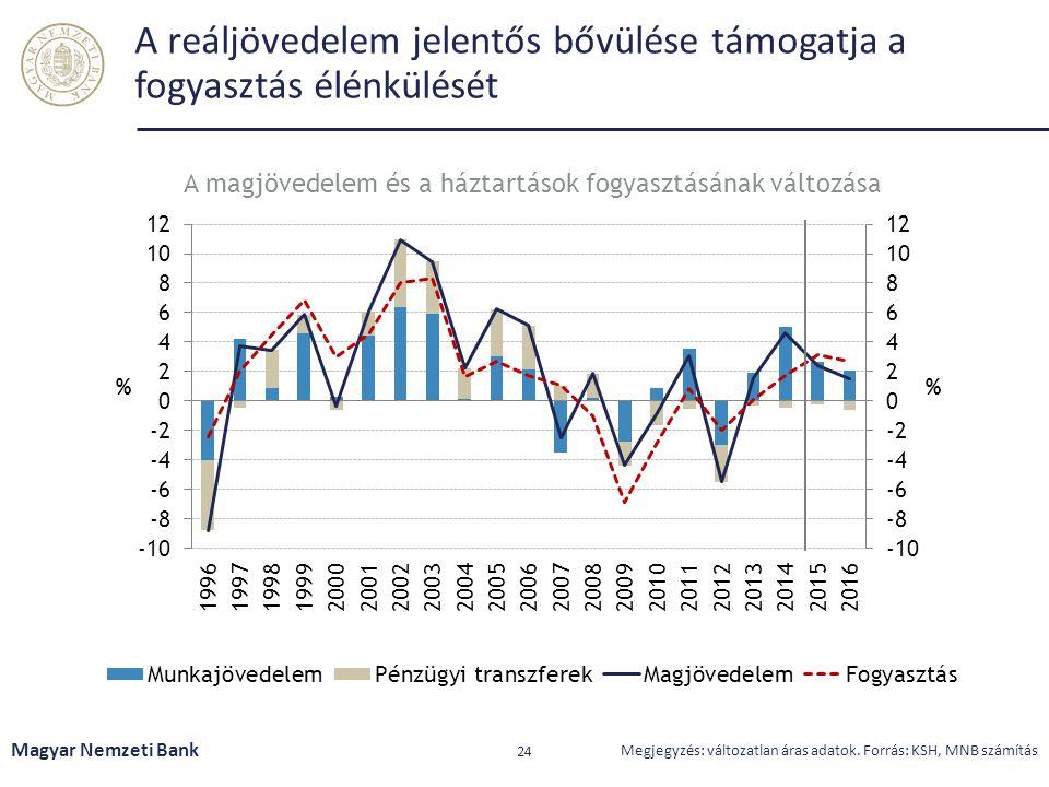 A reáljövedelem jelentős bővülése támogatja a fogyasztás élénkülését Magyar Nemzeti Bank 24 Megjegyzés: változatlan áras adatok. Forrás: KSH, MNB szám