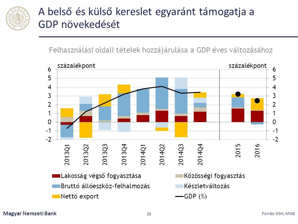 A belső és külső kereslet egyaránt támogatja a GDP növekedését Magyar Nemzeti Bank 26 Forrás: KSH, MNB Felhasználási oldali tételek hozzájárulása a GD