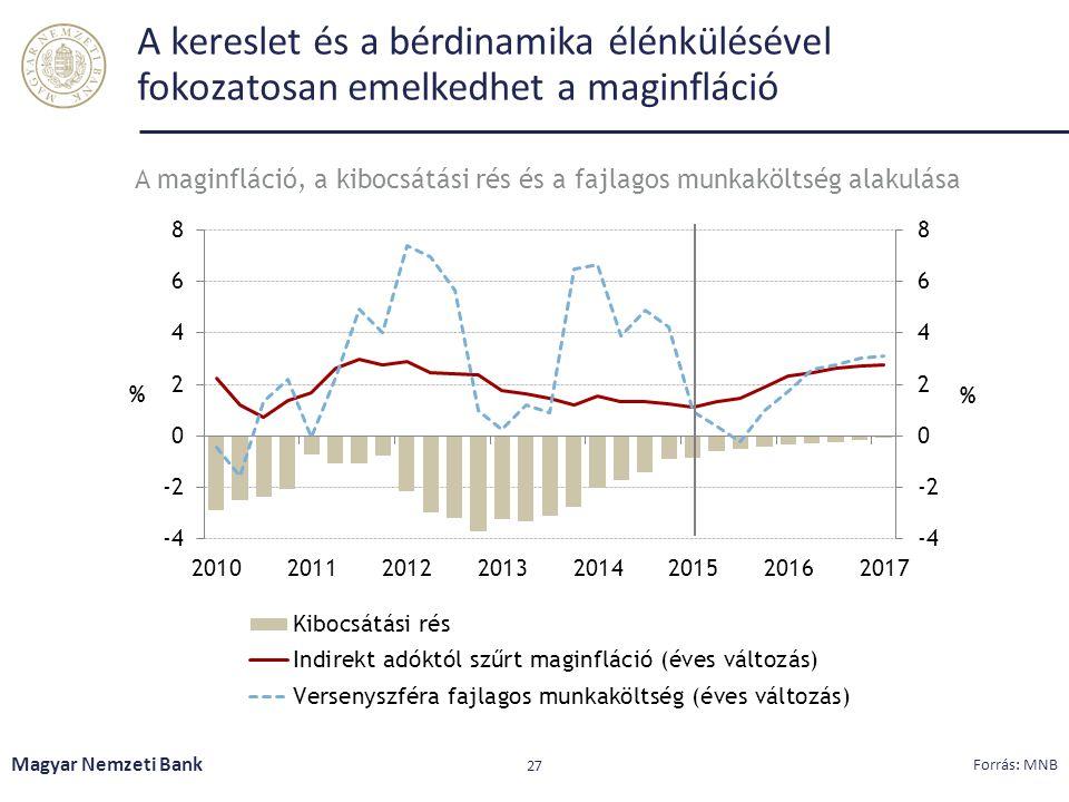 A kereslet és a bérdinamika élénkülésével fokozatosan emelkedhet a maginfláció Magyar Nemzeti Bank 27 Forrás: MNB A maginfláció, a kibocsátási rés és